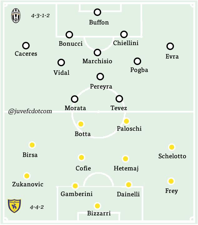 Chievo v Juventus formations