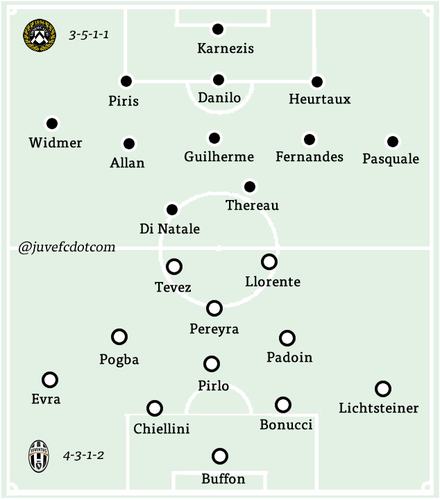 Match lineups for Udinese v Juventus