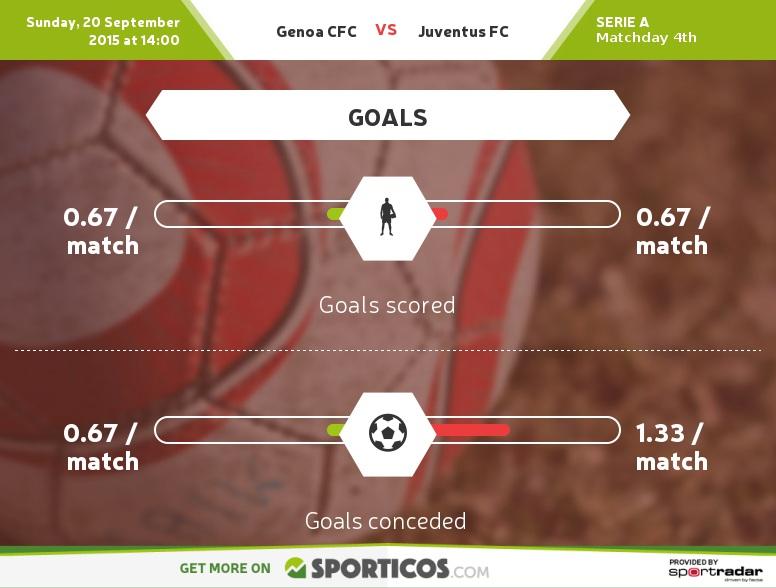 Sporticos_com_genoa_cfc_vs_juventus_fc
