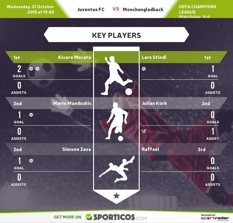 Sporticos_com_juventus_fc_vs_monchengladbach(2)