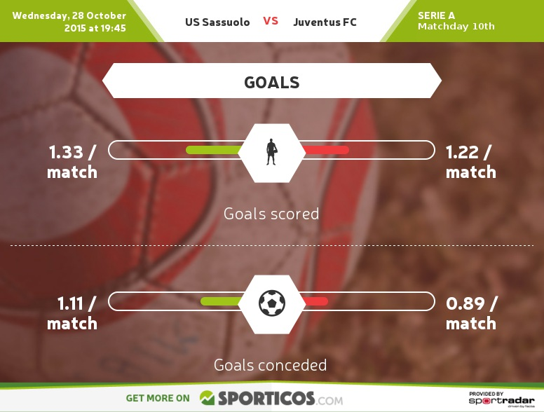 Sassuolo Vs Juventus: Sassuolo V Juventus Serie A Match Preview And Scouting
