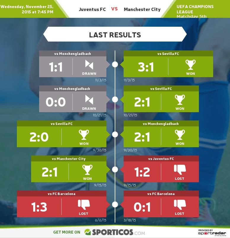 Sporticos_com_juventus_fc_vs_manchester_city