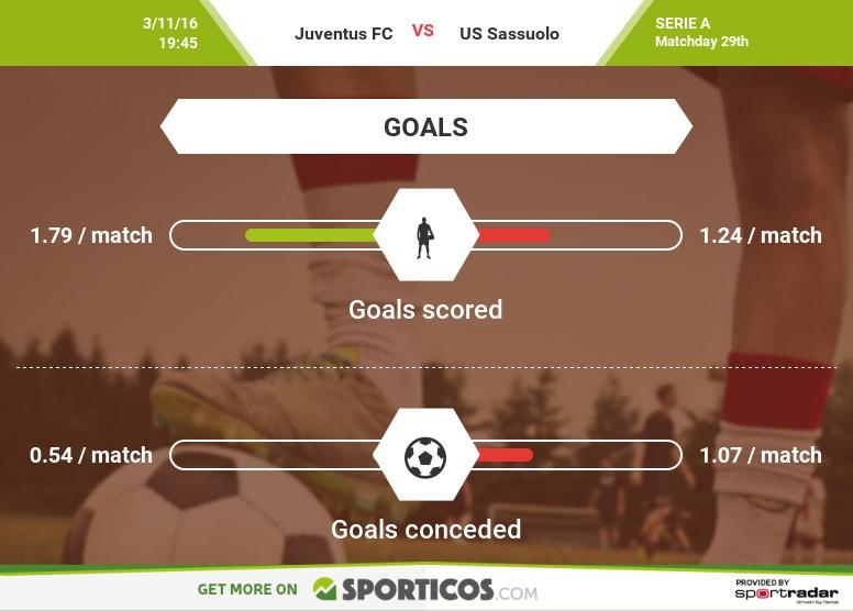Sporticos_com_juventus_fc_vs_us_sassuolo(3)
