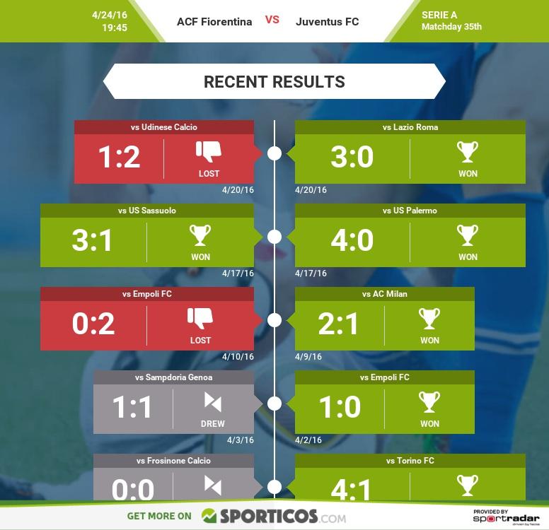 Sporticos_com_acf_fiorentina_vs_juventus_fc