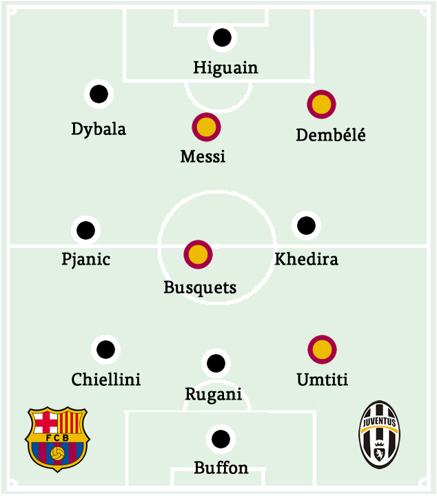 Champions League Group Stage: Barcelona vs Juventus