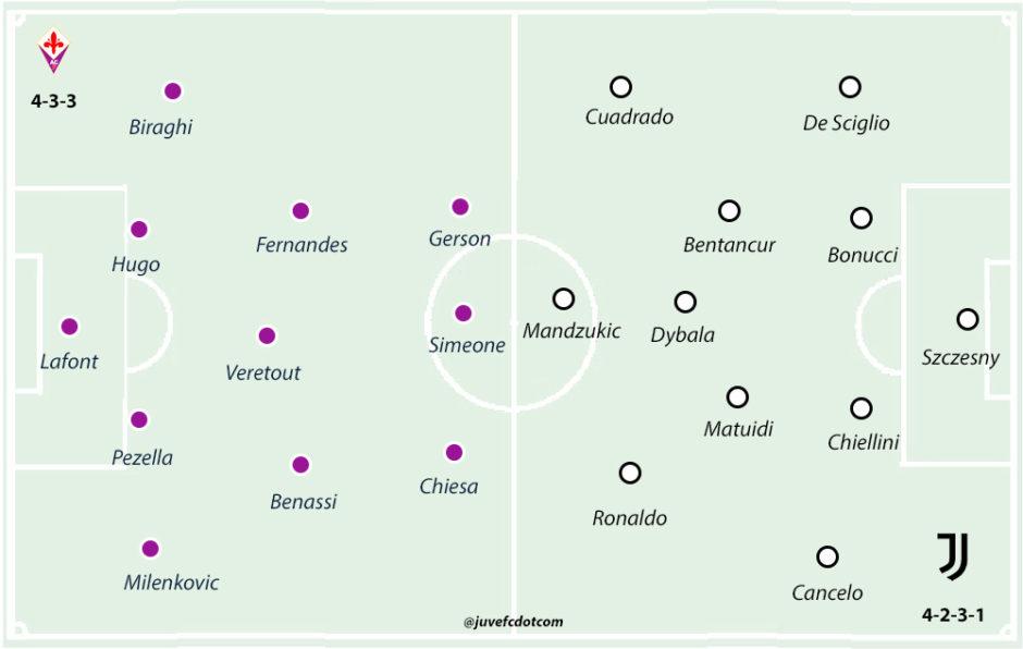Fiorentina 0 3 Juventus Player Ratings Juvefc Com