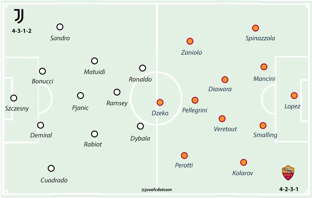 Roma Juventus Formation