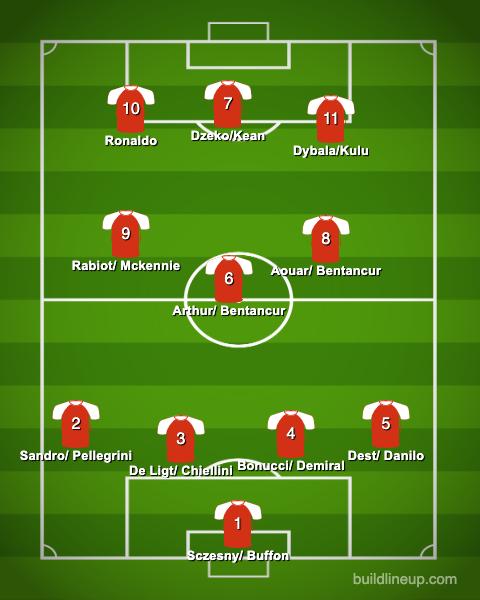 10+ Juventus Fc Formation